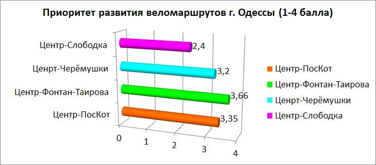 Велодоріжки та велоактивізм в Одесі: чи є шанс?