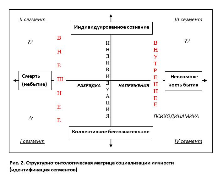 Структурно-онтологическая матрица: приступаем к идентификации сегментов