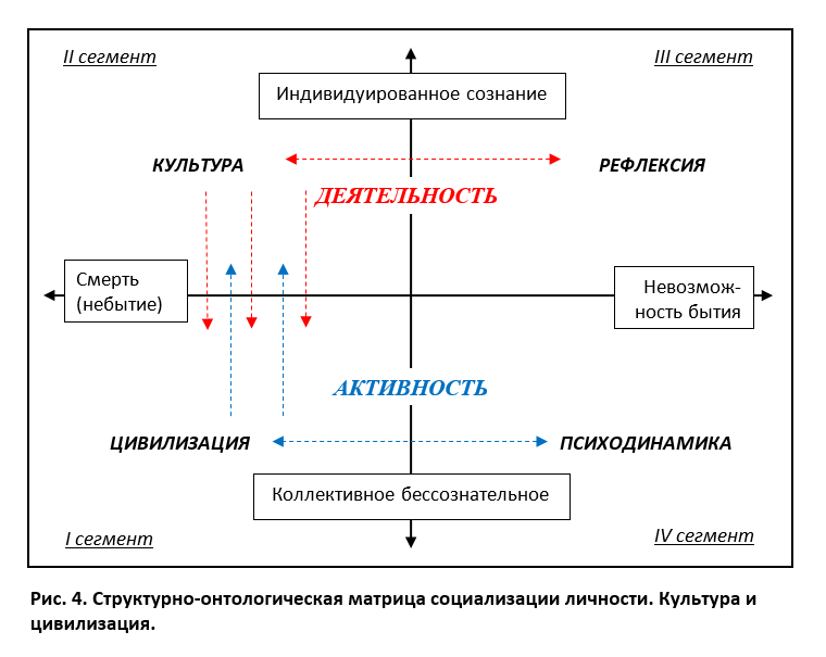 Идентификация сегментов матрицы: рефлексия, культура, цивилизация