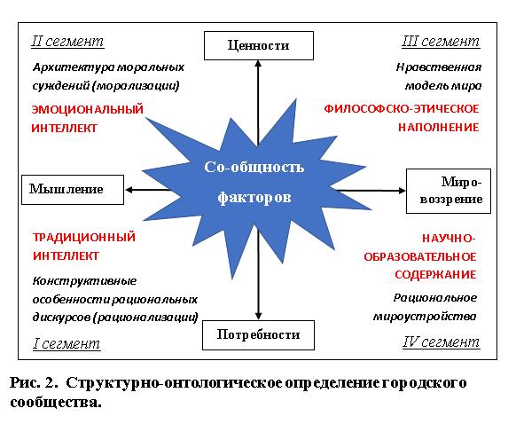 Городские сообщества: структурно-онтологическое определение