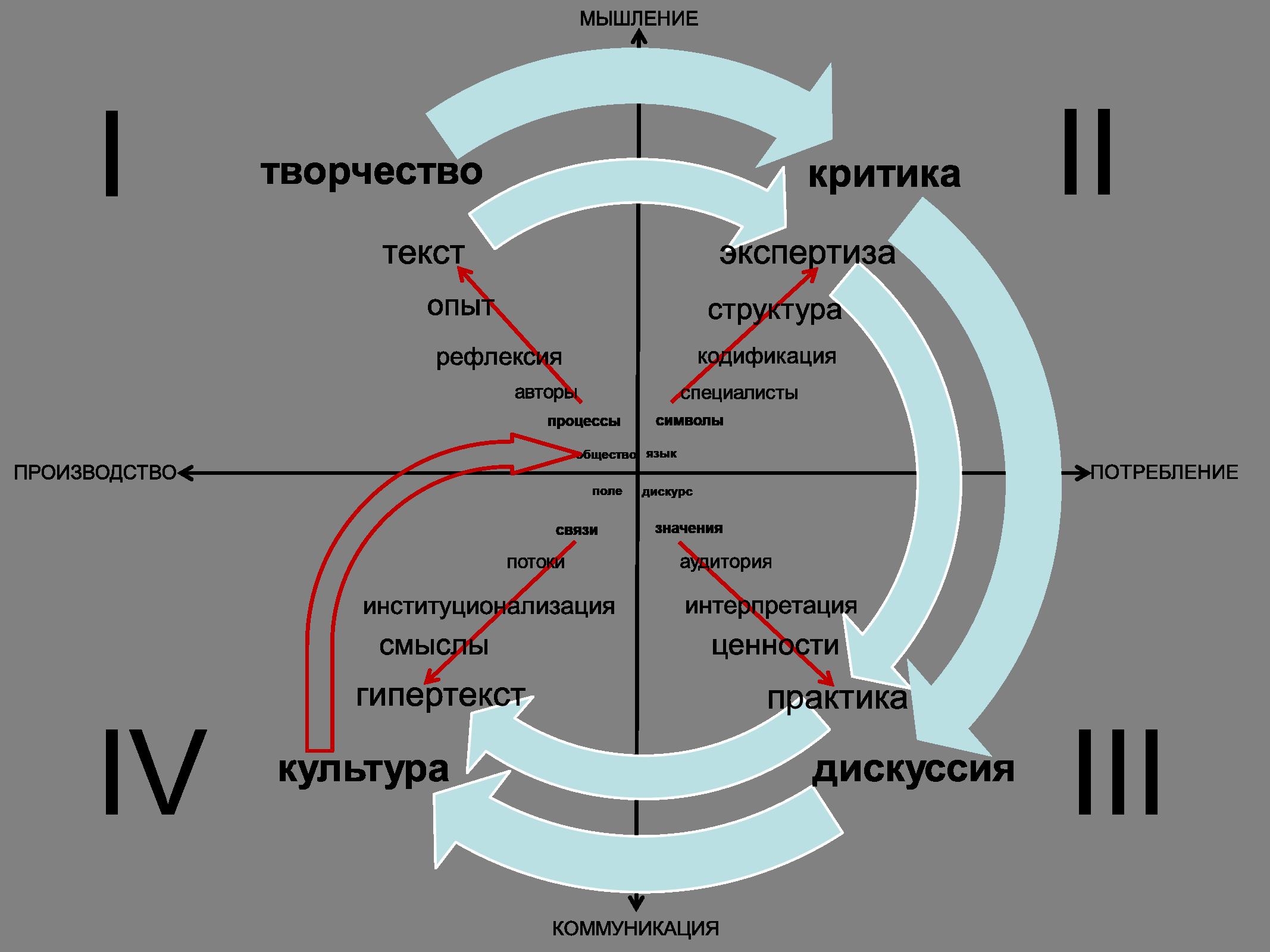 Критика как способ коммуникации. Производственный цикл культуры
