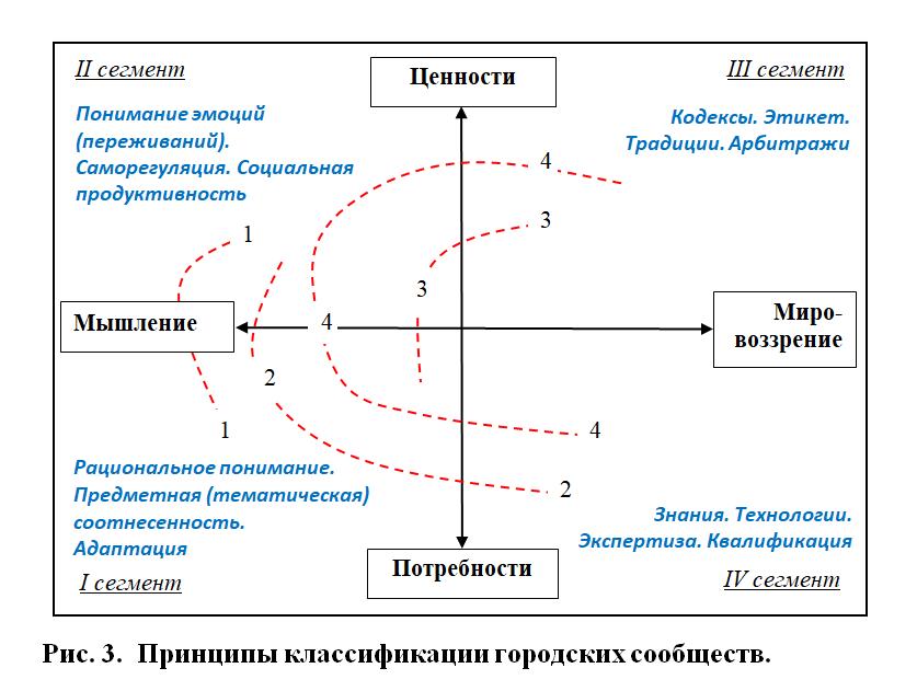О принципах классификации городских сообществ
