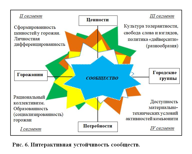 Функциональная и интерактивная устойчивость городских сообществ