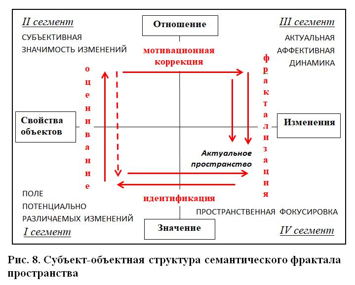 Структурная онтология функции пространства. Принцип семантического фрактала